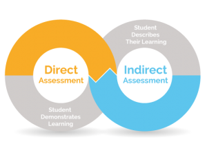 direct-vs-indirect-spend
