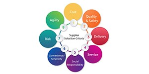 supplier-selection-criteria